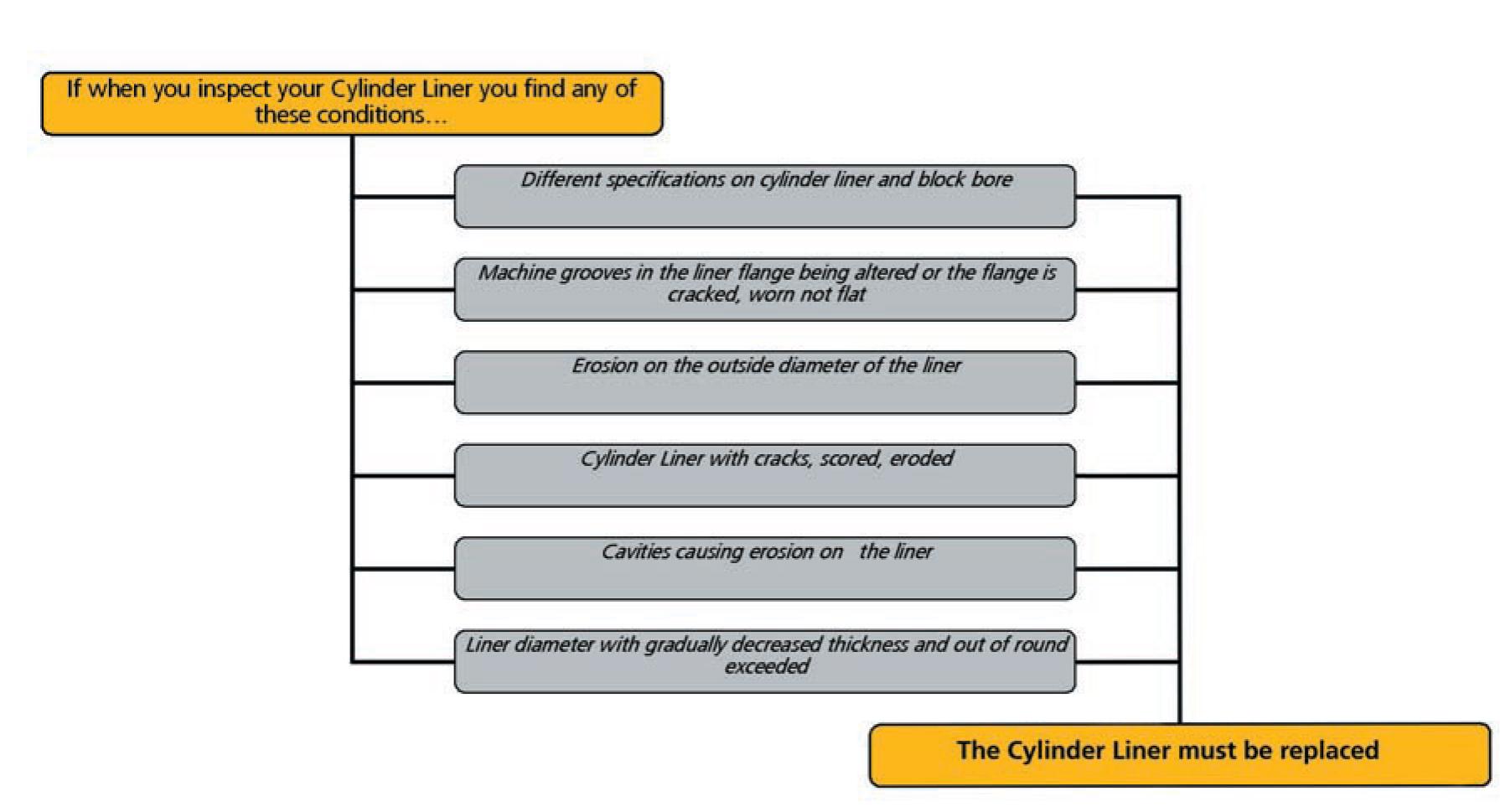 Install cylinder liner